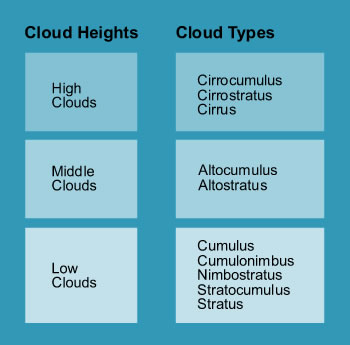 Cloud heights windows to the universe ccuart Image collections