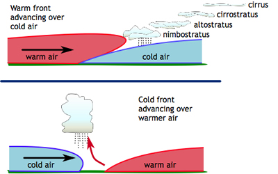 Cloud Formation and Weather Fronts - Windows to the Universe