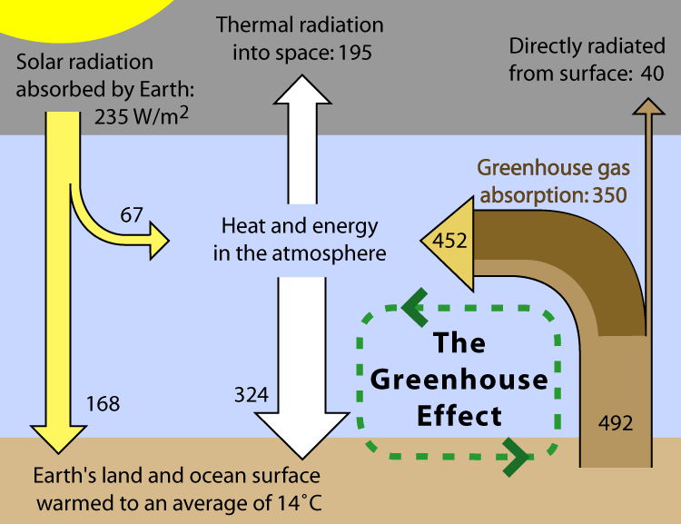 Diagram illustrating the greenhouse effect