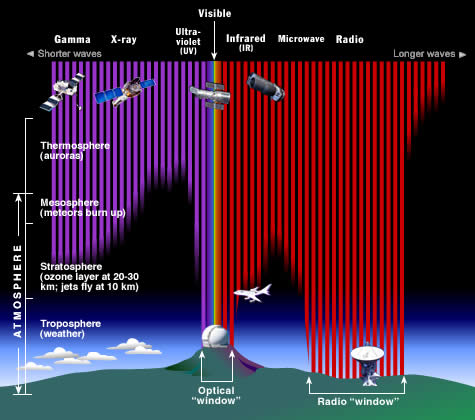 Solar EM radiation penetration in Earth's atmosphere