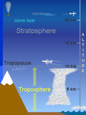 The troposphere windows to the universe the troposphere is the lowest layer of earths atmosphere we live in the troposphere weather happens in this layer most clouds are found in the ccuart Image collections