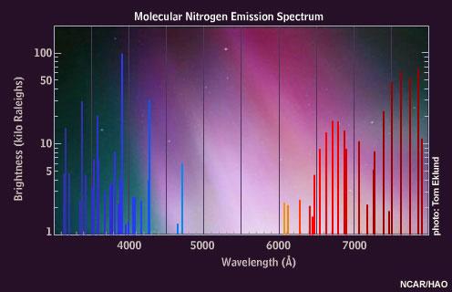 XPS Interpretation of Nitrogen