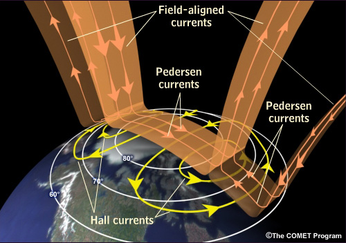Hall, Pedersen, and Field-aligned currents in the polar ionosphere