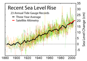 Sea level - 1880 to present
