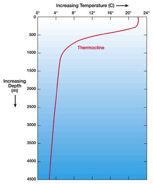 Ocean temperature vs. depth graph