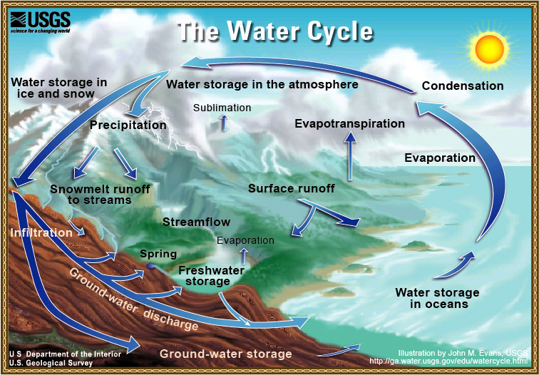 The water cycle a climate change perspective windows to the universe diagram of the water cycle ccuart Choice Image