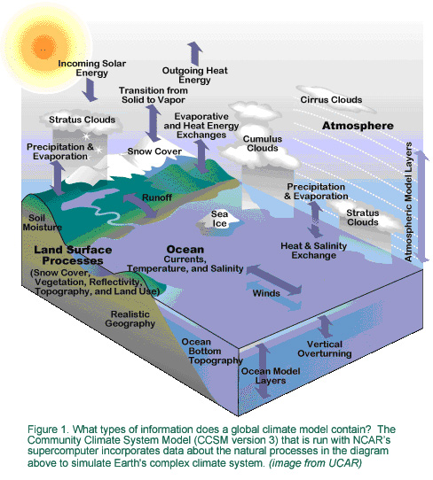 factors included in climate model