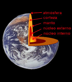 Estructura Del Interior De La Tierra