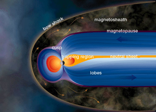 "The <a href=""/earth/Magnetosphere/overview.html&edu=elem"">magnetic field of the