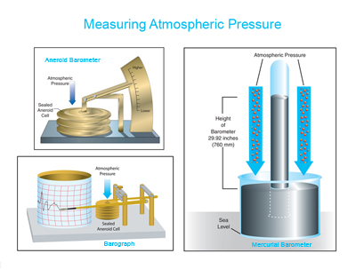 Measuring Atmospheric Pressure Windows To The Universe