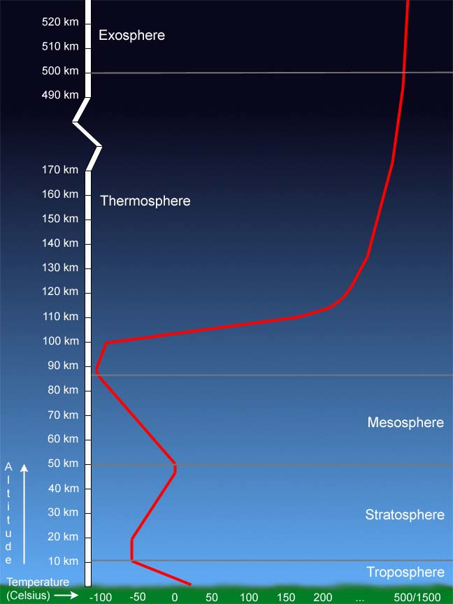 Temperature profile of Earth's atmosphere