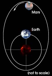 Martian Orbit affects Climate - Windows to the Universe