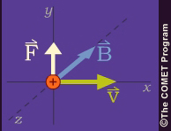 Vector diagram of force, velocity, magnetic field for moving charged particle