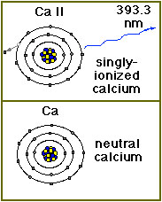 Calcium ion emits photon