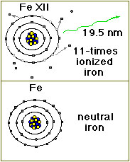 Iron ion emits photon