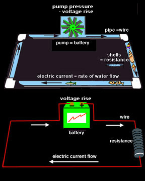 Electric Circuits: a Water-in-Pipes Analogy