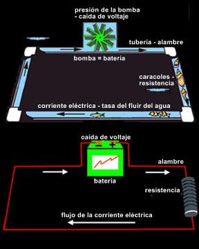 Circuitos eléctricos: analogía de agua en tuberías