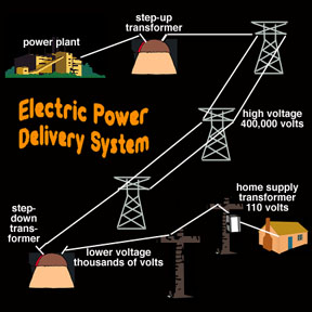 Electric Power Delivery System Windows To The Universe