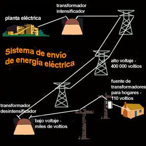 Sistema De Suministro De Energ 237 A El 233 Ctrica Ventanas Al