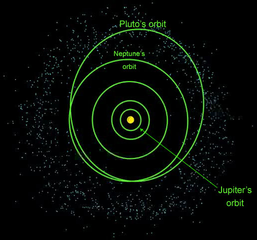 dwarf planets positions - photo #16