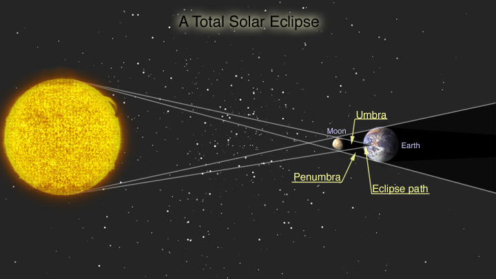 Lunar And Solar Eclipse Diagram For Kids During a total solar eclipse,
