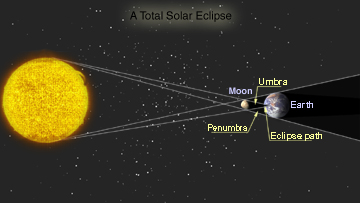 Solar eclipses windows to the universe this is a diagram of a typical solar eclipse during a total solar eclipse the umbra reaches the earth during an annular eclipse it does not ccuart Images
