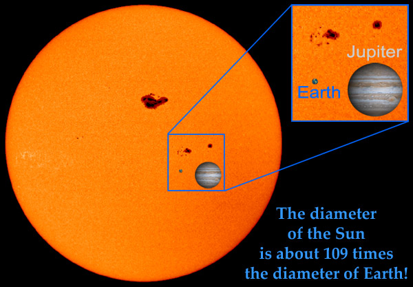 A comparison of the sizes of the Sun, Earth, and Jupiter