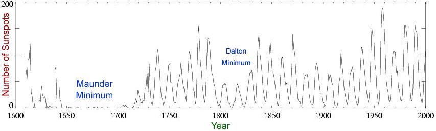 Widows To The Universe Image Sun Images Sunspot Num Graph