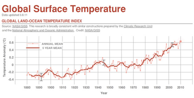 global temperature and adaptation essay Although the popular press often reports the increase of the average near-surface atmospheric temperature as the measure of global warming,  the adaptation may .