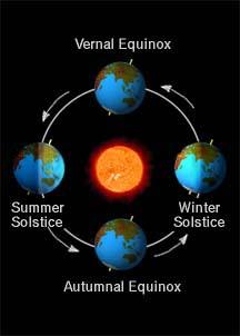 earth orbit seasons interactive - photo #22